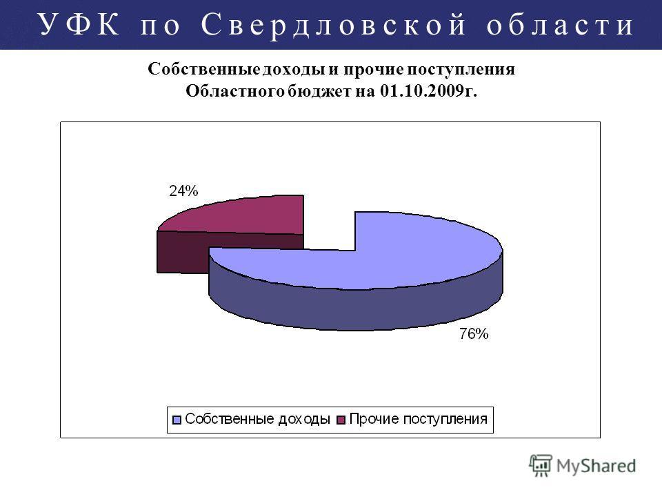 Собственные доходы и прочие поступления Областного бюджет на 01.10.2009г.