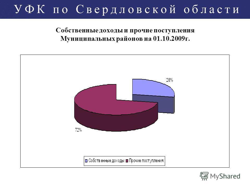 Собственные доходы и прочие поступления Муниципальных районов на 01.10.2009г.