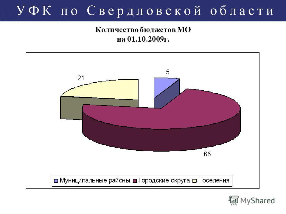 Количество бюджетов МО на 01.10.2009г.