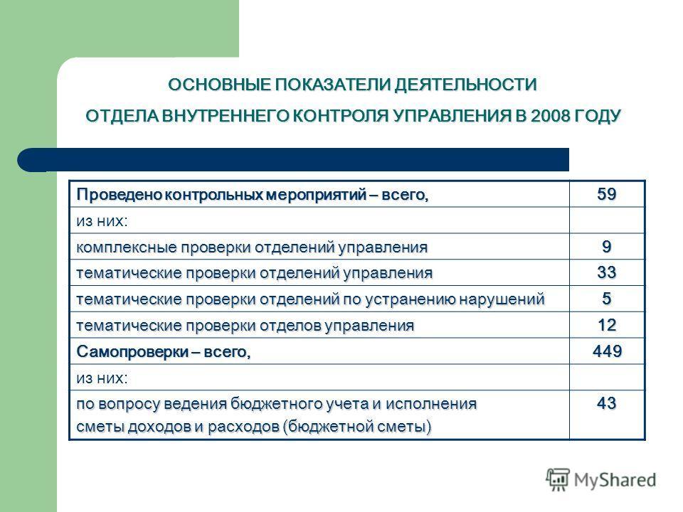 ОСНОВНЫЕ ПОКАЗАТЕЛИ ДЕЯТЕЛЬНОСТИ ОТДЕЛА ВНУТРЕННЕГО КОНТРОЛЯ УПРАВЛЕНИЯ В 2008 ГОДУ Проведено контрольных мероприятий – всего, 59595959 из них: комплексные проверки отделений управления 9 тематические проверки отделений управления 33333333 тематическ