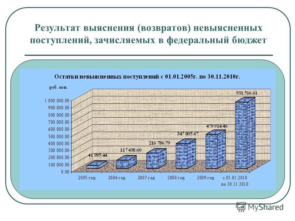 Результат выяснения (возвратов) невыясненных поступлений, зачисляемых в федеральный бюджет