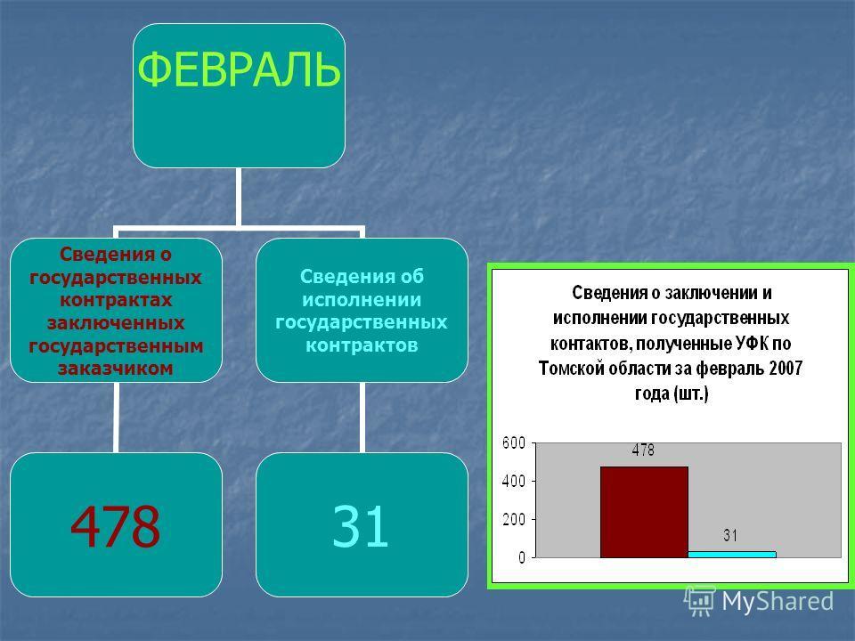ФЕВРАЛЬ Сведения о государственных контрактах заключенных государственным заказчиком 478 Сведения об исполнении государственных контрактов 31