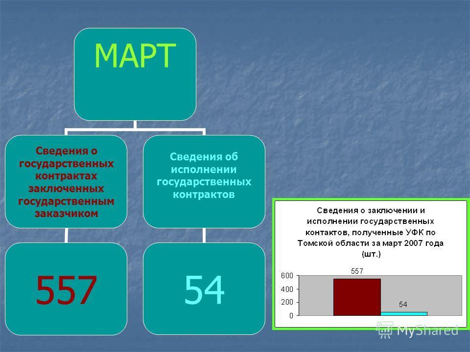 МАРТ Сведения о государственных контрактах заключенных государственным заказчиком 557 Сведения об исполнении государственных контрактов 54