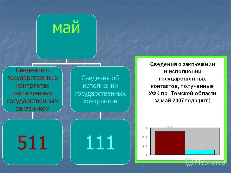 май Сведения о государственных контрактах заключенных государственным заказчиком 511 Сведения об исполнении государственных контрактов 111