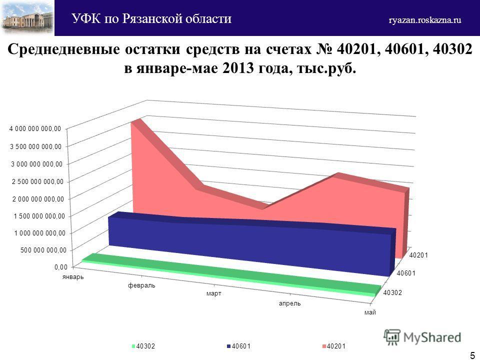 Среднедневные остатки средств на счетах 40201, 40601, 40302 в январе-мае 2013 года, тыс.руб. 5