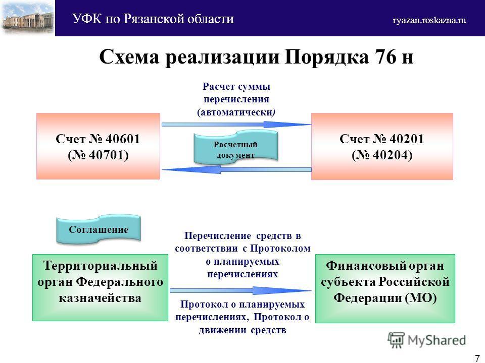 Счет 40601 ( 40701) Территориальный орган Федерального казначейства Счет 40201 ( 40204) Финансовый орган субъекта Российской Федерации (МО) Расчетный документ Расчет суммы перечисления (автоматически) Соглашение Протокол о планируемых перечислениях,