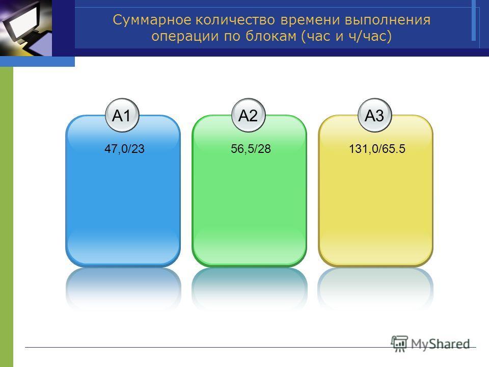 Суммарное количество времени выполнения операции по блокам (час и ч/час) А1А1 47,0/23 А2А2 56,5/28 А3А3 131,0/65.5