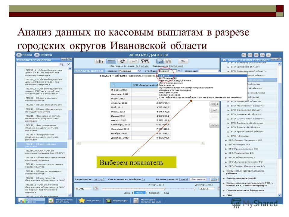 Анализ данных по кассовым выплатам в разрезе городских округов Ивановской области Выберем показатель