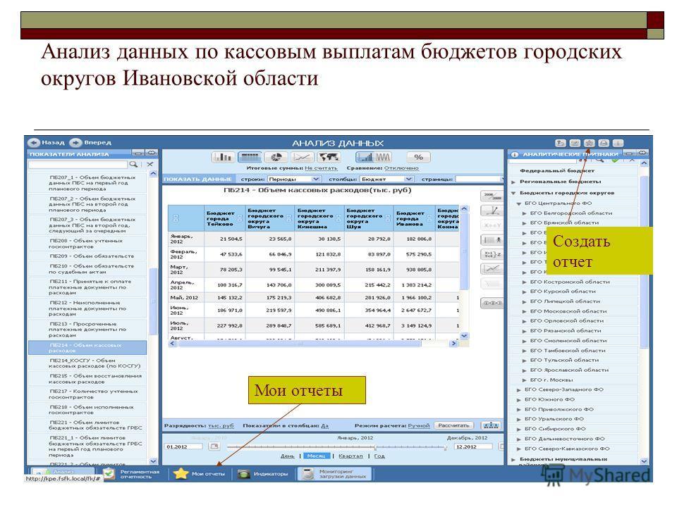 Анализ данных по кассовым выплатам бюджетов городских округов Ивановской области Создать отчет Мои отчеты