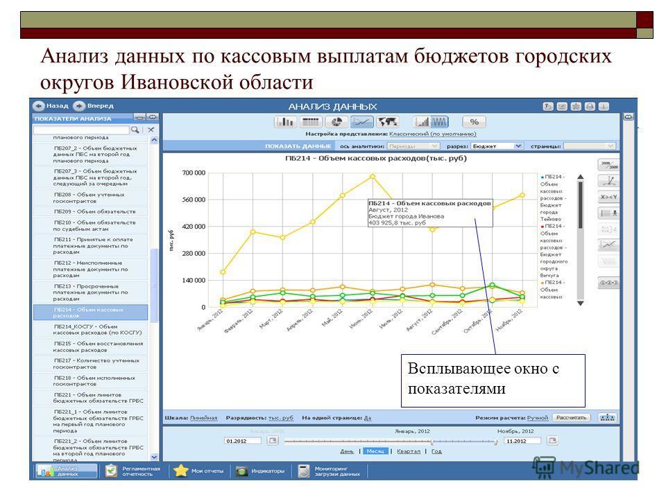 Анализ данных по кассовым выплатам бюджетов городских округов Ивановской области Всплывающее окно с показателями