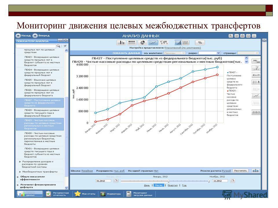Мониторинг движения целевых межбюджетных трансфертов