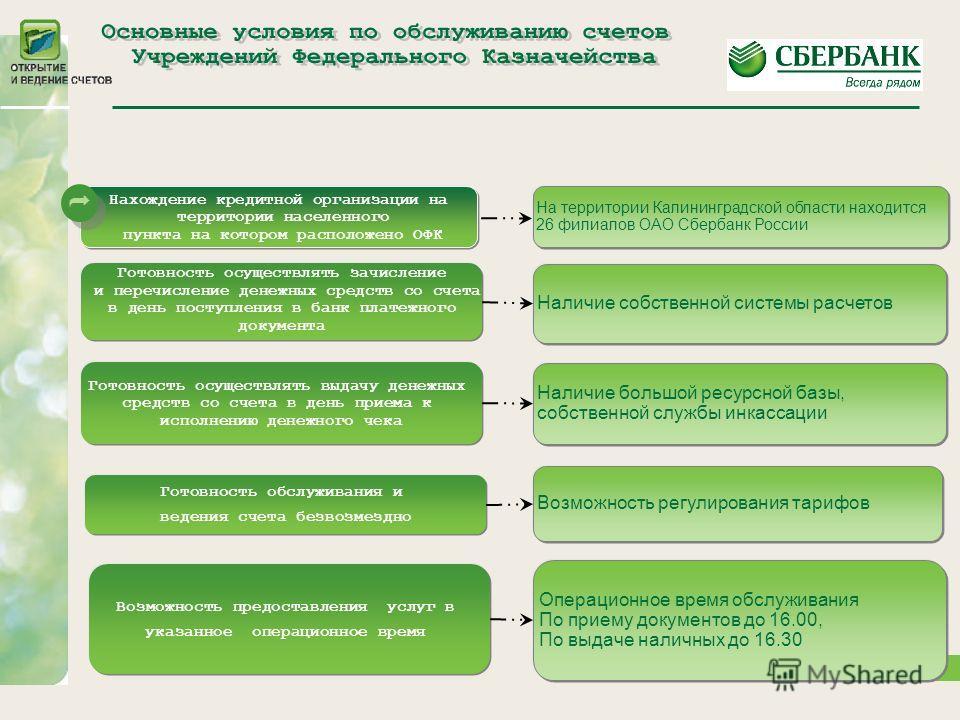 6 Нахождение кредитной организации на территории населенного пункта на котором расположено ОФК Возможность предоставления услуг в указанное операционное время Готовность обслуживания и ведения счета безвозмездно Готовность осуществлять выдачу денежны