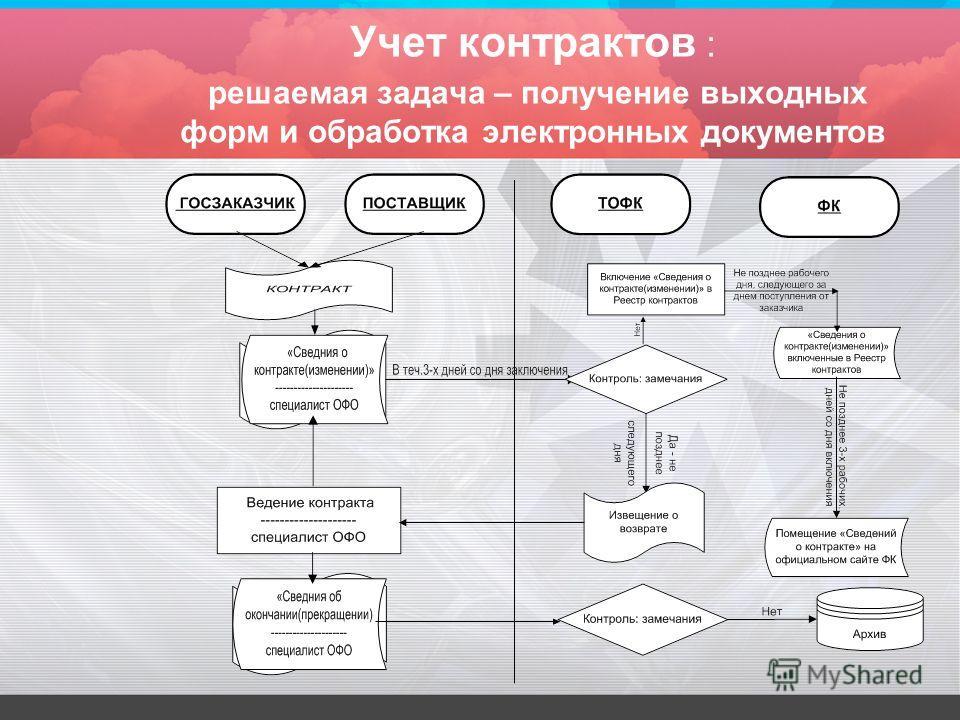 Учет контрактов : решаемая задача – получение выходных форм и обработка электронных документов