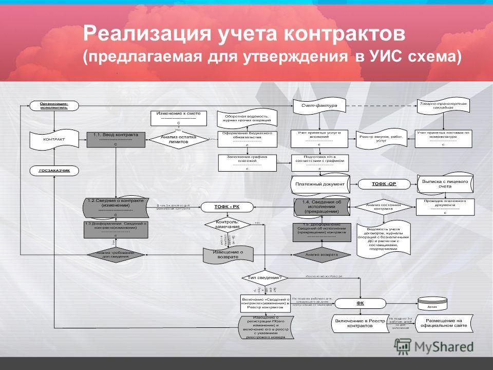 Реализация учета контрактов (предлагаемая для утверждения в УИС схема)