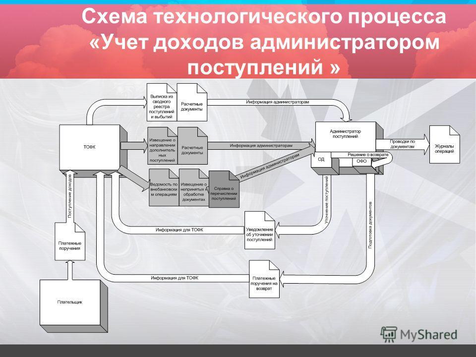 Схема технологического процесса «Учет доходов администратором поступлений »