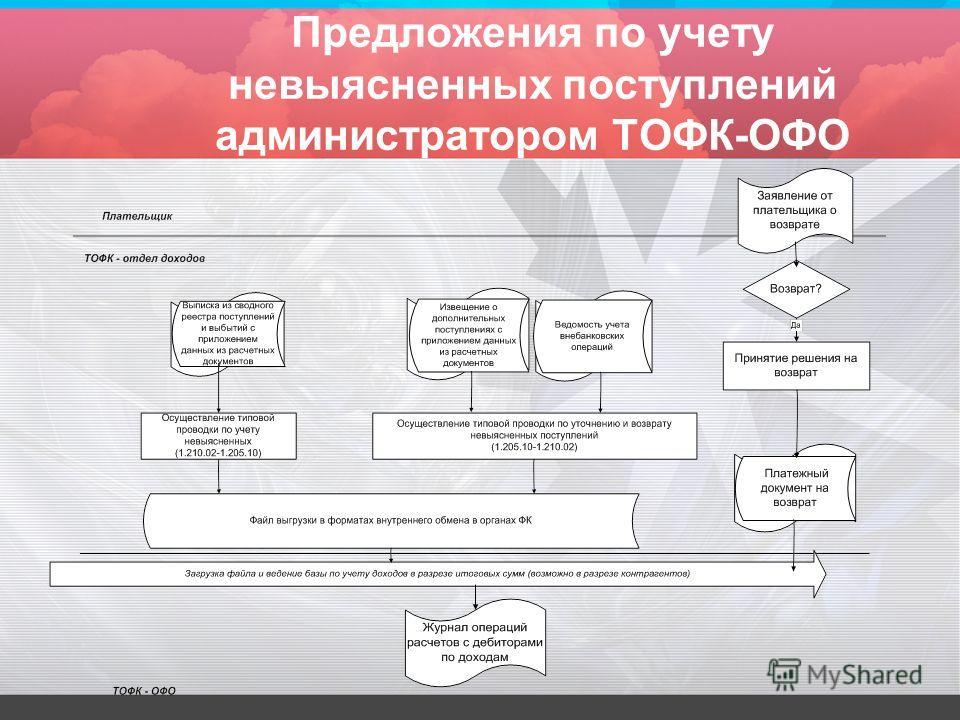 Предложения по учету невыясненных поступлений администратором ТОФК-ОФО