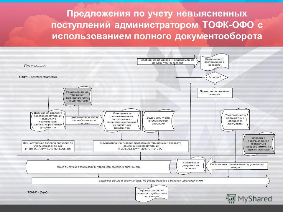 Предложения по учету невыясненных поступлений администратором ТОФК-ОФО с использованием полного документооборота