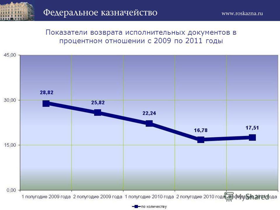 Показатели возврата исполнительных документов в процентном отношении с 2009 по 2011 годы