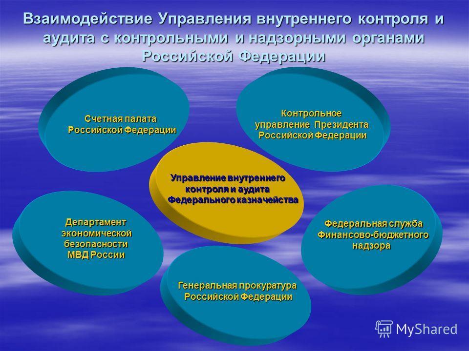 Взаимодействие Управления внутреннего контроля и аудита с контрольными и надзорными органами Российской Федерации Управление внутреннего контроля и аудита контроля и аудита Федерального казначейства Департамент экономической экономическойбезопасности