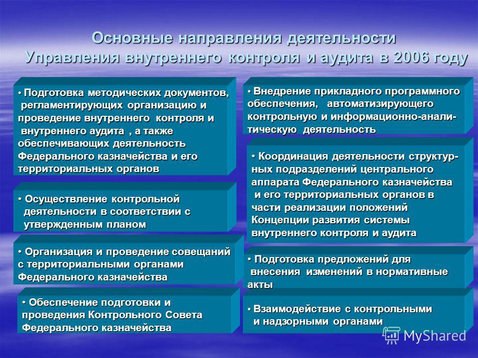 Основные направления деятельности Управления внутреннего контроля и аудита в 2006 году Подготовка методических документов, Подготовка методических документов, регламентирующих организацию и регламентирующих организацию и проведение внутреннего контро