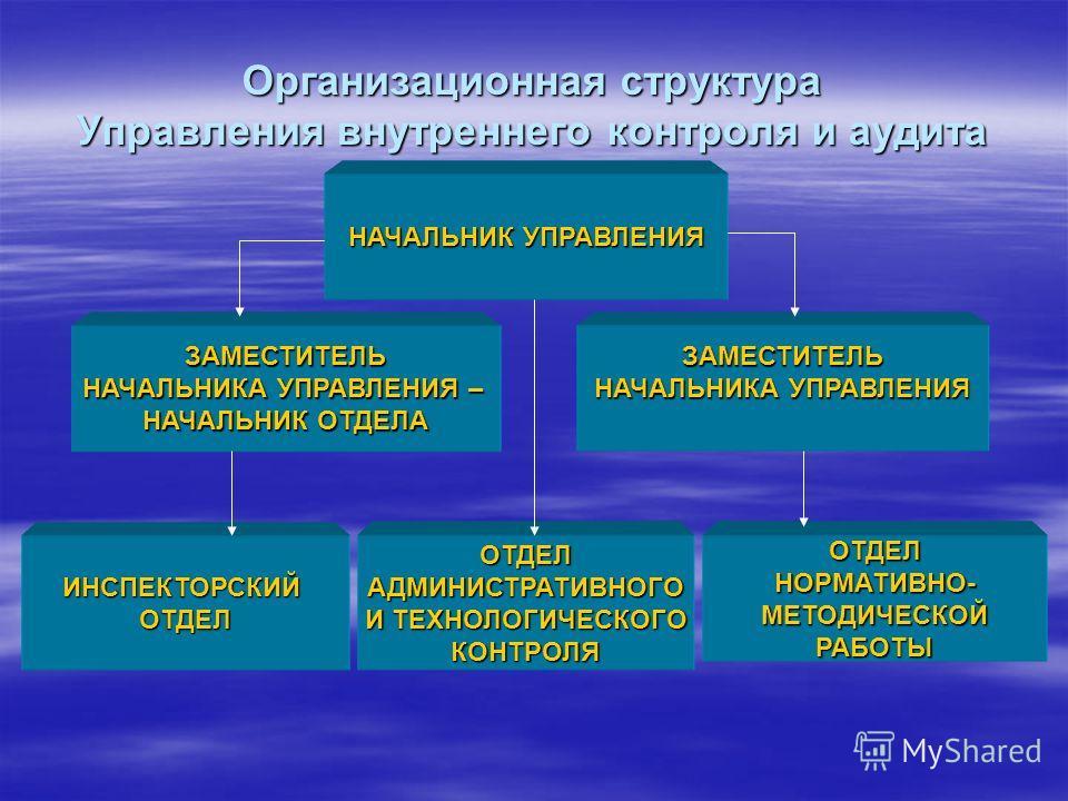 Организационная структура Управления внутреннего контроля и аудита НАЧАЛЬНИКУПРАВЛЕНИЯ НАЧАЛЬНИК УПРАВЛЕНИЯ ЗАМЕСТИТЕЛЬ НАЧАЛЬНИКА УПРАВЛЕНИЯ – НАЧАЛЬНИК ОТДЕЛА ЗАМЕСТИТЕЛЬ НАЧАЛЬНИКА УПРАВЛЕНИЯ ИНСПЕКТОРСКИЙОТДЕЛОТДЕЛ АДМИНИСТРАТИВНОГО АДМИНИСТРАТИВ
