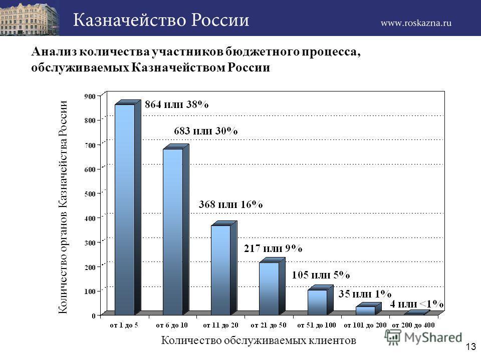 13 Количество обслуживаемых клиентов Количество органов Казначейства России Анализ количества участников бюджетного процесса, обслуживаемых Казначейством России