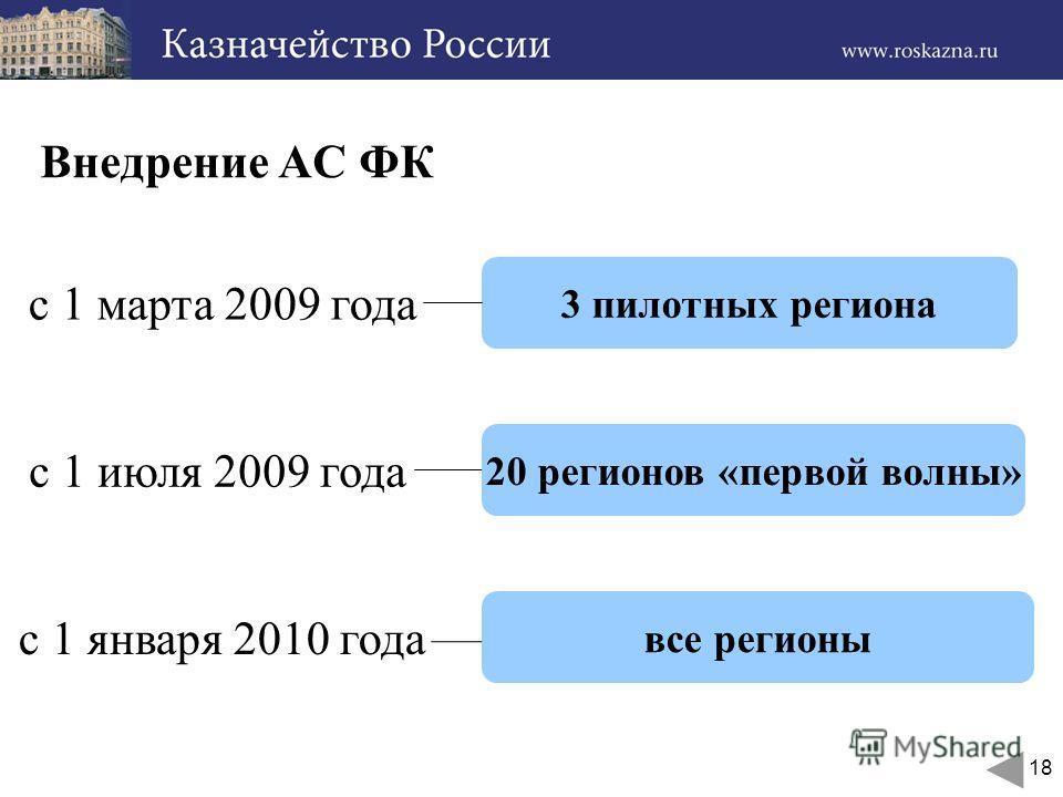 18 Внедрение АС ФК с 1 марта 2009 года с 1 июля 2009 года с 1 января 2010 года 3 пилотных региона 20 регионов «первой волны» все регионы