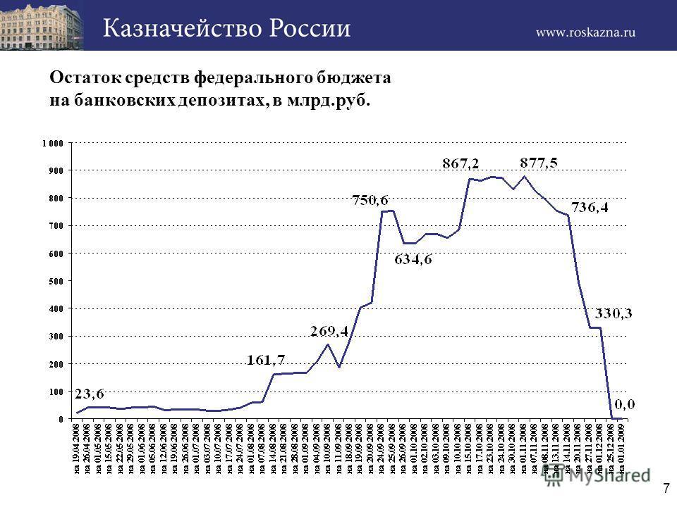 7 Остаток средств федерального бюджета на банковских депозитах, в млрд.руб.