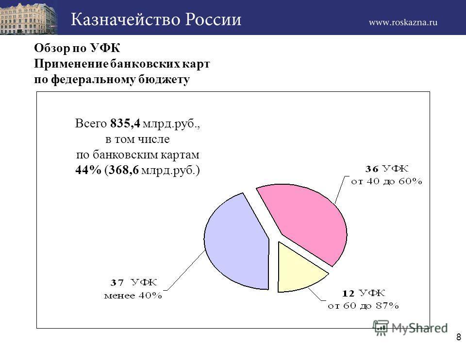 8 Обзор по УФК Применение банковских карт по федеральному бюджету Всего 835,4 млрд.руб., в том числе по банковским картам 44% (368,6 млрд.руб.)