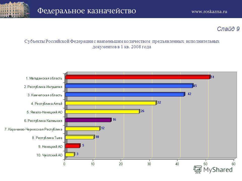 Субъекты Российской Федерации с наименьшим количеством предъявленных исполнительных документов в 1 кв. 2008 года Слайд 9