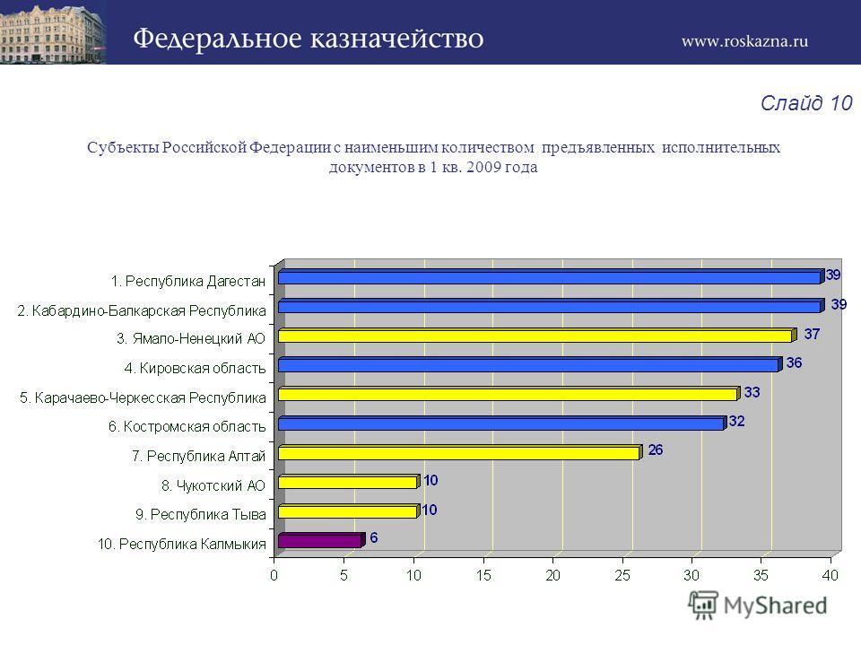 Субъекты Российской Федерации с наименьшим количеством предъявленных исполнительных документов в 1 кв. 2009 года Слайд 10