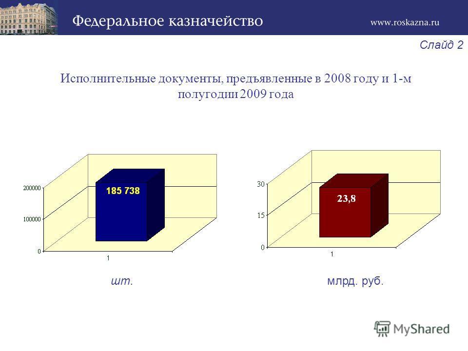 Слайд 2 Исполнительные документы, предъявленные в 2008 году и 1-м полугодии 2009 года шт.млрд. руб.