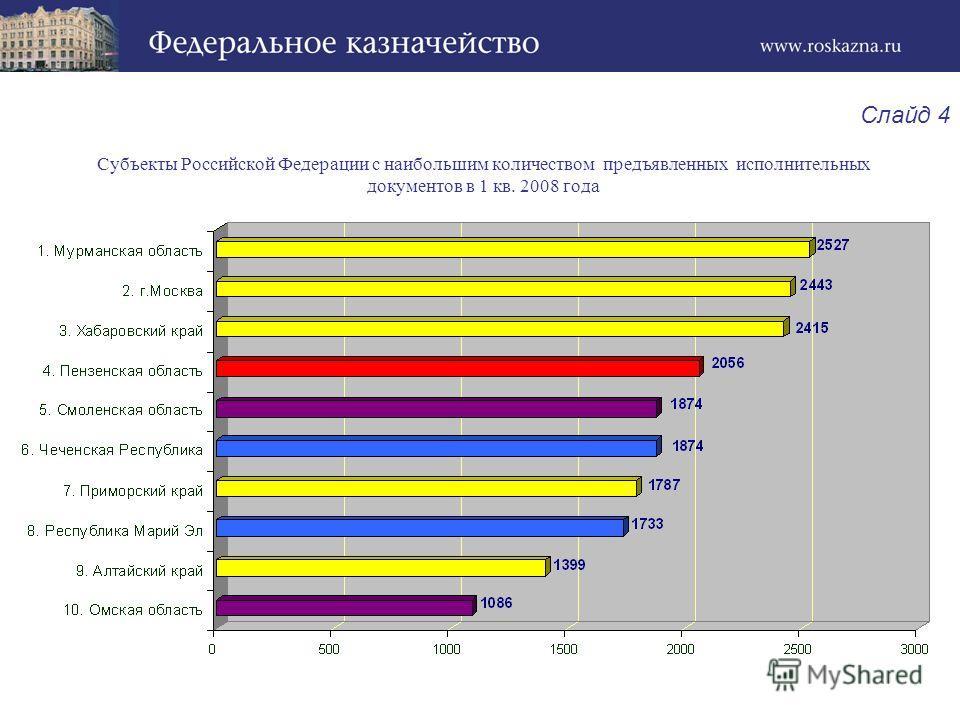 Субъекты Российской Федерации с наибольшим количеством предъявленных исполнительных документов в 1 кв. 2008 года Слайд 4