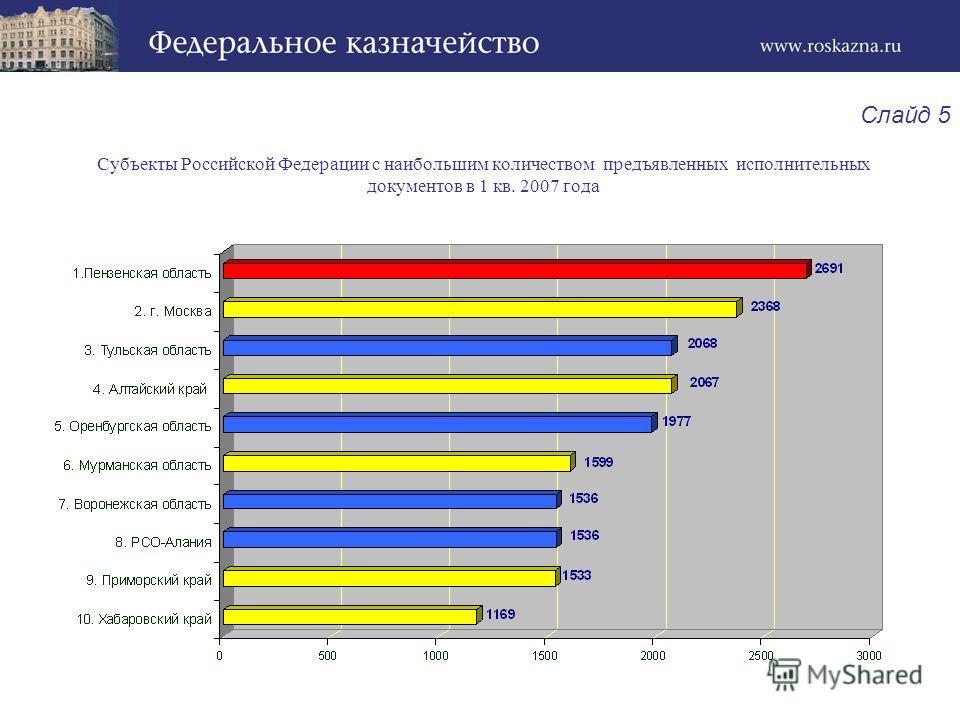 Субъекты Российской Федерации с наибольшим количеством предъявленных исполнительных документов в 1 кв. 2007 года Слайд 5