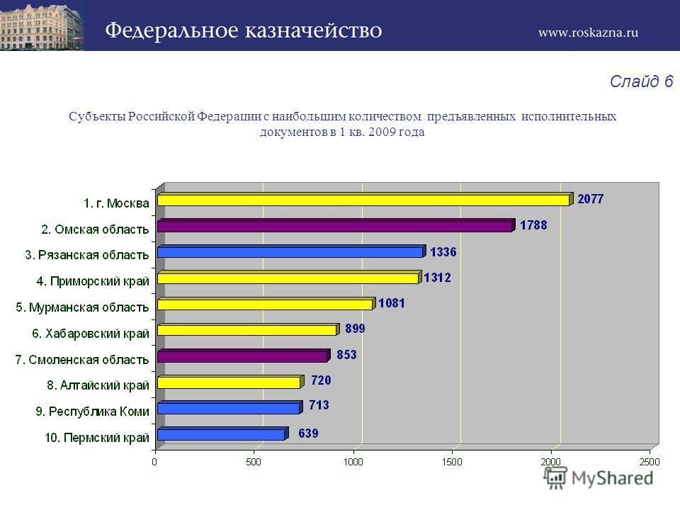 Субъекты Российской Федерации с наибольшим количеством предъявленных исполнительных документов в 1 кв. 2009 года Слайд 6