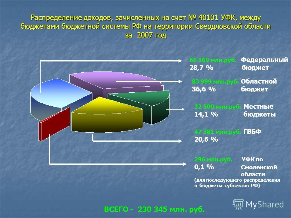 Распределение доходов, зачисленных на счет 40101 УФК, между бюджетами бюджетной системы РФ на территории Свердловской области за 2007 год 32 500 млн.руб. Местные 14,1 % бюджеты 296 млн.руб. УФК по 0,1 % Смоленской области (для последующего распределе