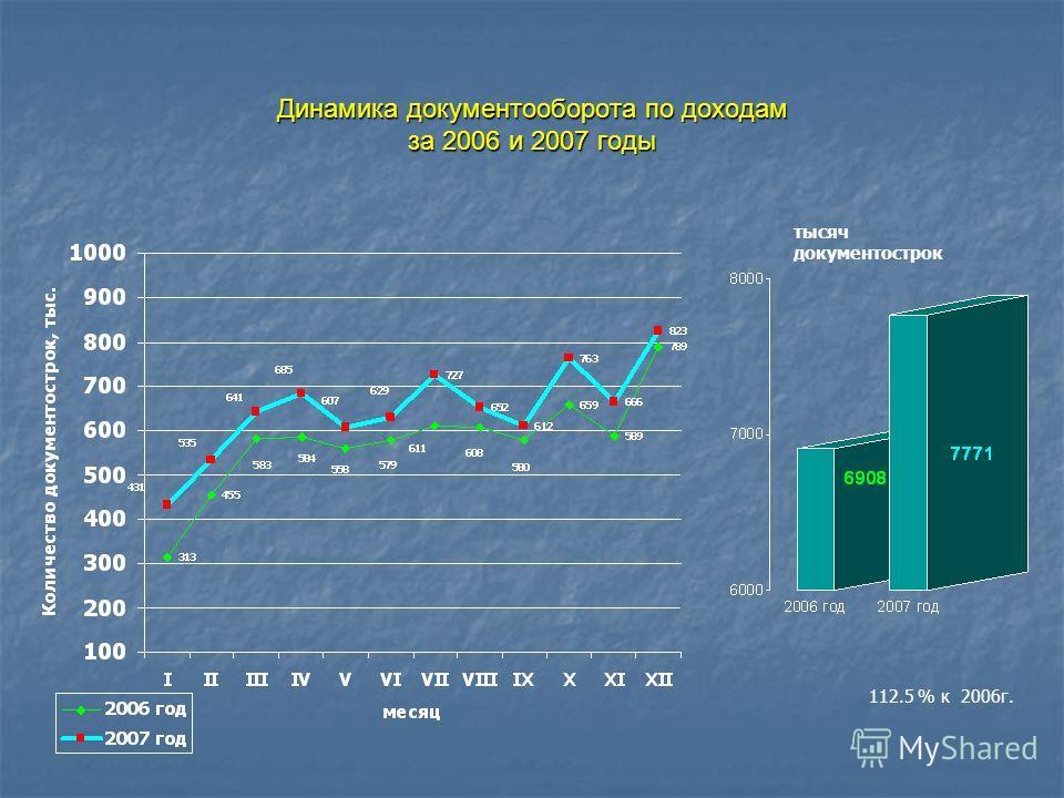 Динамика документооборота по доходам за 2006 и 2007 годы тысяч документострок 112.5 % к 2006г.