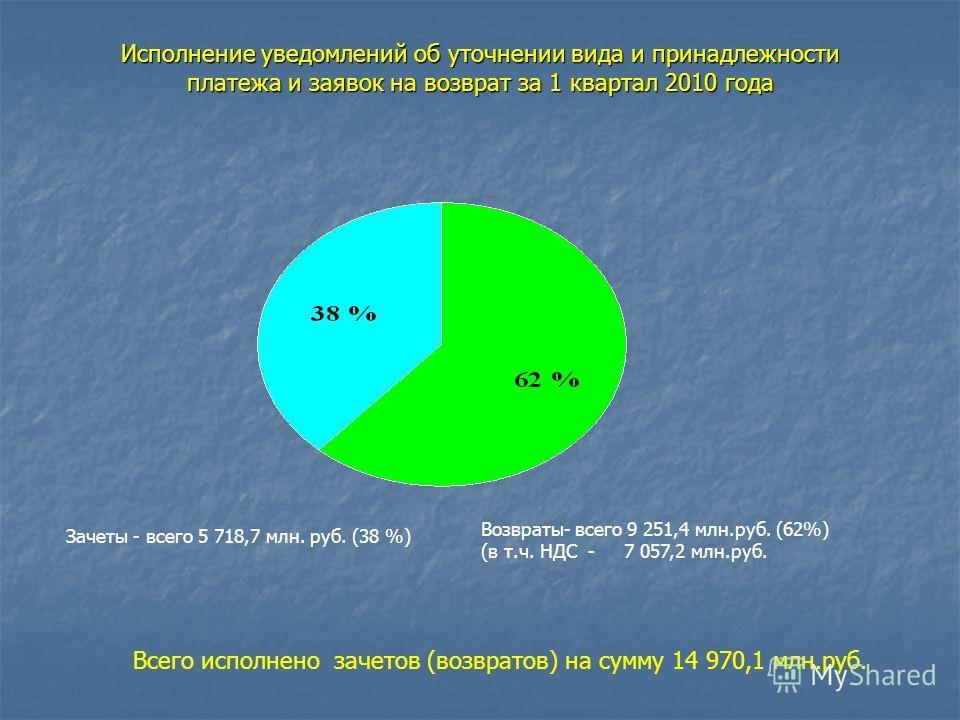Исполнение уведомлений об уточнении вида и принадлежности платежа и заявок на возврат за 1 квартал 2010 года Зачеты - всего 5 718,7 млн. руб. (38 %) Возвраты- всего 9 251,4 млн.руб. (62%) (в т.ч. НДС - 7 057,2 млн.руб. Всего исполнено зачетов (возвра