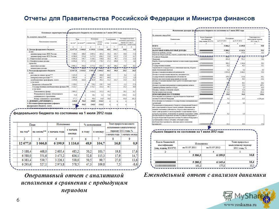 Отчеты для Правительства Российской Федерации и Министра финансов 6 Еженедельный отчет с анализом динамики Оперативный отчет с аналитикой исполнения в сравнении с предыдущим периодом