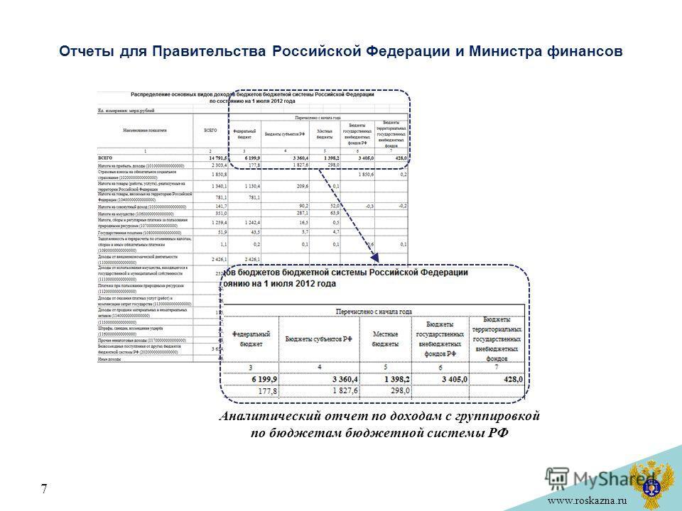 www.roskazna.ru Отчеты для Правительства Российской Федерации и Министра финансов Аналитический отчет по доходам с группировкой по бюджетам бюджетной системы РФ 7