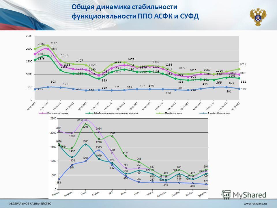 Общая динамика стабильности функциональности ППО АСФК и СУФД