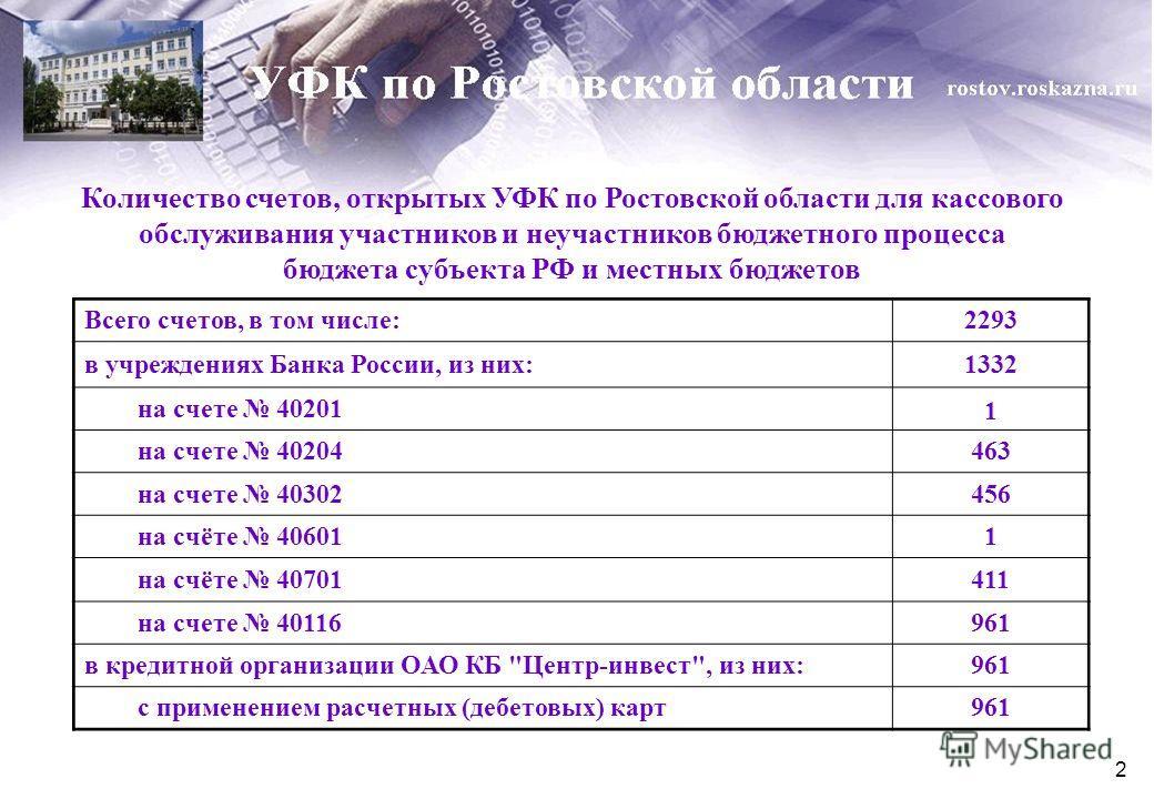 2 Количество счетов, открытых УФК по Ростовской области для кассового обслуживания участников и неучастников бюджетного процесса бюджета субъекта РФ и местных бюджетов Всего счетов, в том числе:2293 в учреждениях Банка России, из них:1332 на счете 40