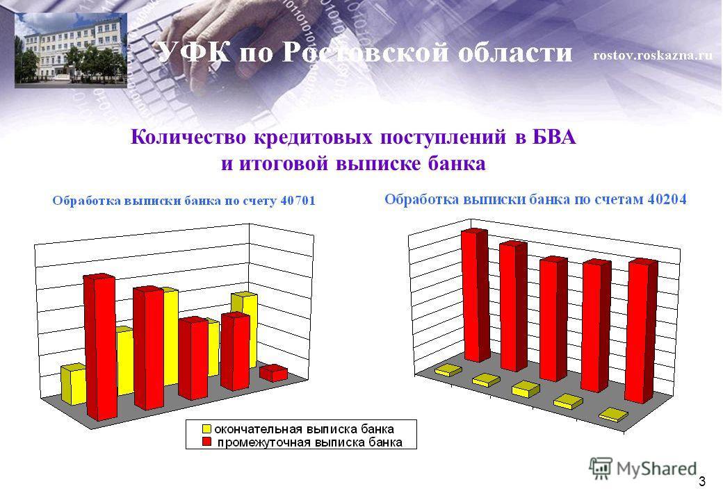 3 Количество кредитовых поступлений в БВА и итоговой выписке банка