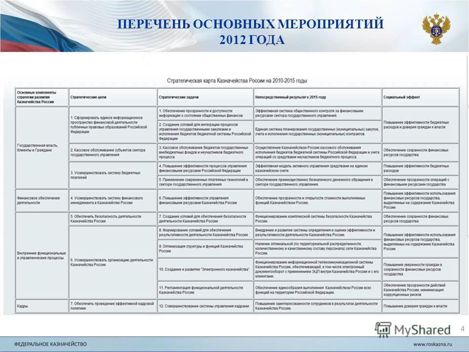 Перечень основных мероприятий 2012 года 4 ПЕРЕЧЕНЬ ОСНОВНЫХ МЕРОПРИЯТИЙ 2012 ГОДА