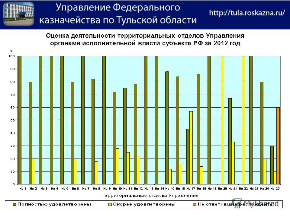 Оценка деятельности территориальных отделов Управления органами исполнительной власти субъекта РФ за 2012 год