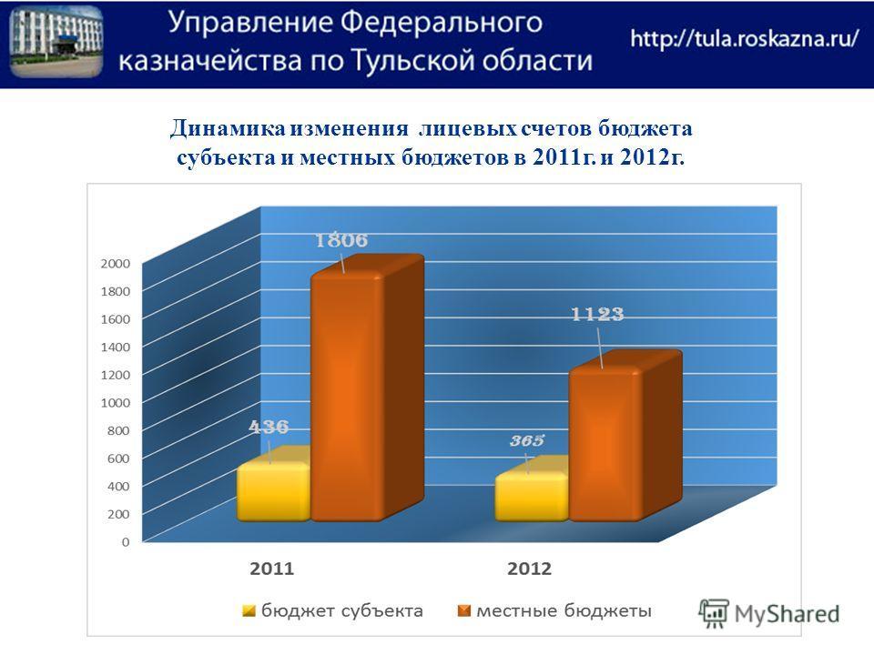 Динамика изменения лицевых счетов бюджета субъекта и местных бюджетов в 2011г. и 2012г.