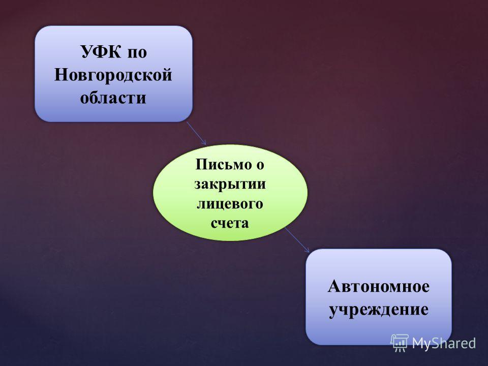 УФК по Новгородской области Письмо о закрытии лицевого счета Автономное учреждение