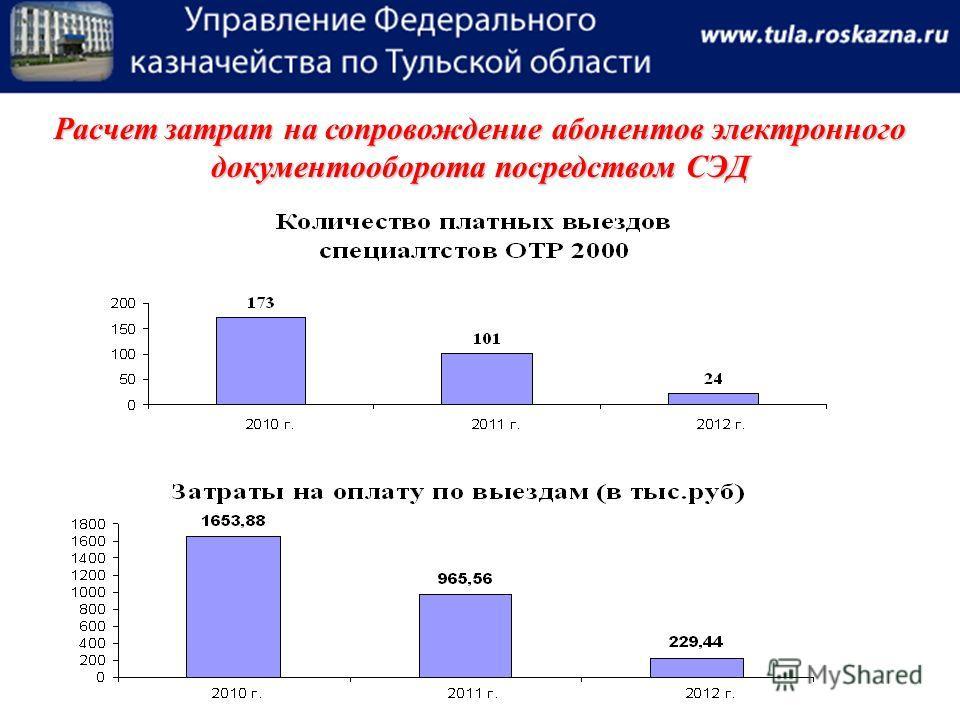 Расчет затрат на сопровождение абонентов электронного документооборота посредством СЭД