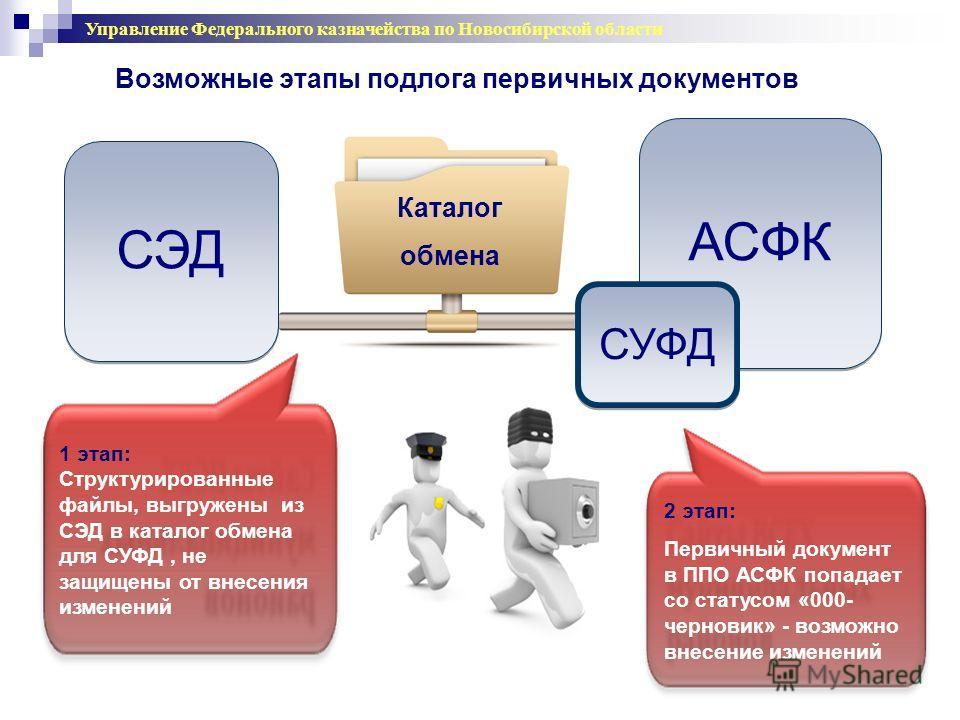 Каталог обмена СЭД АСФК СУФД 2 этап: Первичный документ в ППО АСФК попадает со статусом «000- черновик» - возможно внесение изменений 1 этап: Структурированные файлы, выгружены из СЭД в каталог обмена для СУФД, не защищены от внесения изменений Возмо