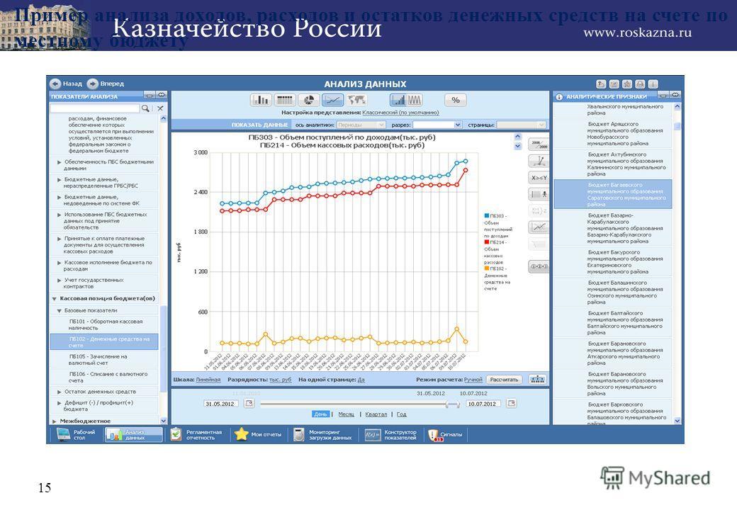 Пример анализа доходов, расходов и остатков денежных средств на счете по местному бюджету 15